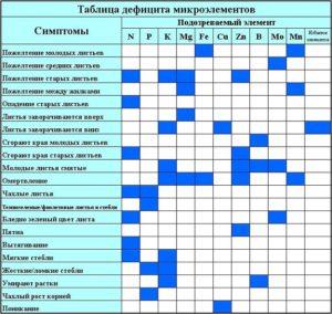 Определить недостающий элемент питания можно, опираясь на специальные таблицы.