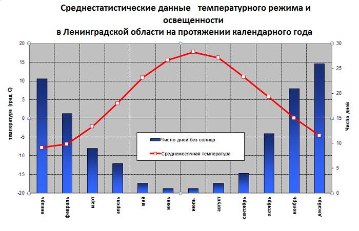 График средней температуры и освещенности в Ленинградской области.
