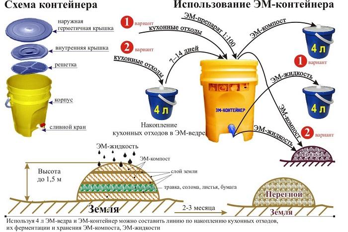 С помощью готовых ЭМ-препаратов можно перерабатывать домашние кухонные отходы в ценное органическое удобрение.